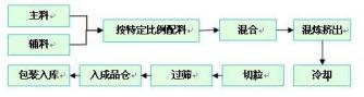 改性尼龙的生产流程是怎